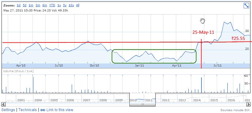 AksharChem (India) Ltd May 2011 Stock Price