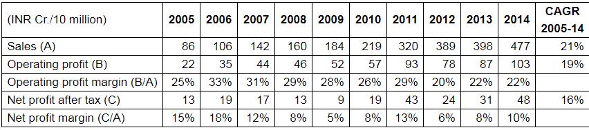 Ambika Cotton Mills Ltd Sales And Profitability Growth