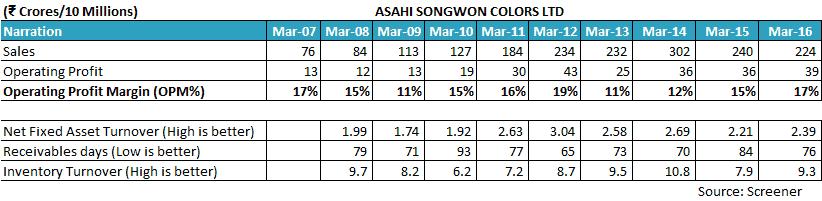 Asahi Songwon Colours Ltd Financials
