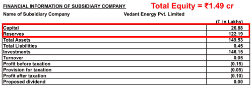 Associated Alcohols And Breweries Ltd FY2013 Total Equity Of Vedant Energy Pvt Ltd