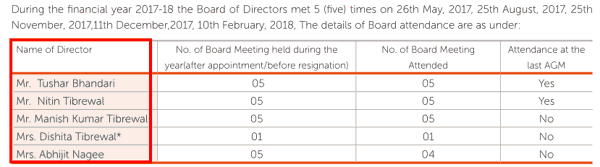 Associated Alcohols And Breweries Ltd FY2018 Attendance Of Board Of Directors