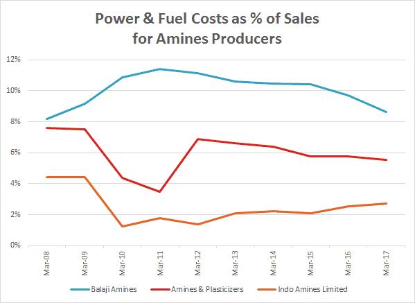 Balaji Amines Ltd Power And Fuel Costs