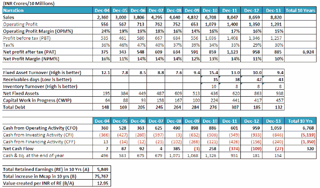 Bosch Ltd Financials