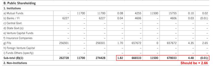 Caplin Point Laboratories Ltd Error In The Shareholding Pattern Report