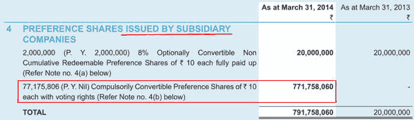Datamatics Global Services Ltd FY2014 CCPS Issuance