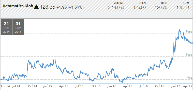 Datamatics Global Services Ltd FY2014 To FY2017 Share Price Movement