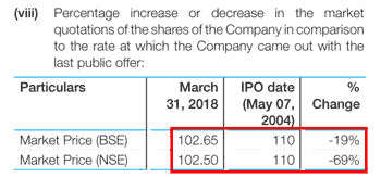 Datamatics Global Services Ltd FY2018 Error In IPO Price Comparison On NSE
