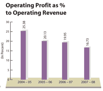 Datamatics Global Services Ltd Operating Profit Margin FY2005 2008