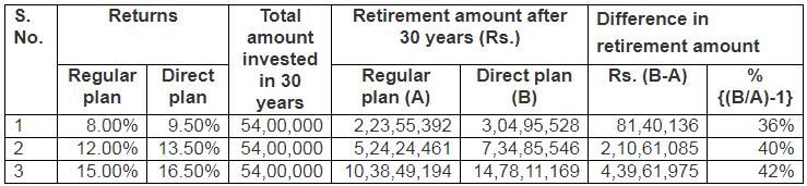 Direct Vs Regular Plans Retirement Scenarios