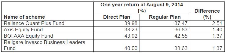 Direct Vs Regular Plans Returns Comparison