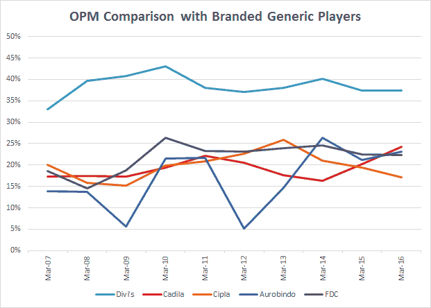 Divi's Lab OPM Peers Branded Generics