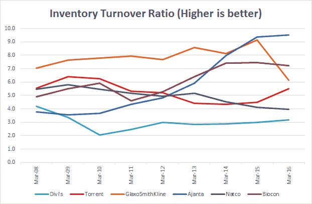 Divi's Lab Inventory Turnover Ratio Comparison With ITR Peers