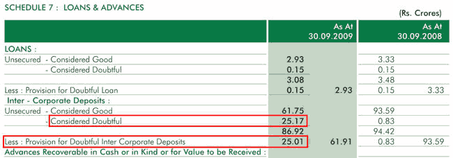 Escorts 2009 Doubtful Inter Corporate Deposits