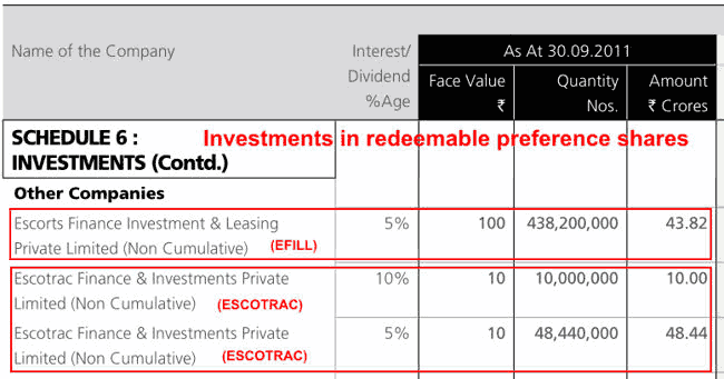 Escorts 2014 Redeemable Preference Shares Investments In ESCOTRAC EFILL