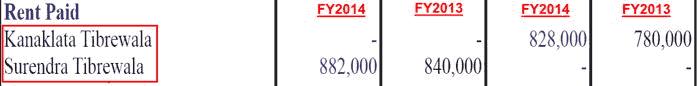 Fineotex Chemical 2014 Rental Transactions With Surendra Tibrewala And Kanaklata Tibrewala