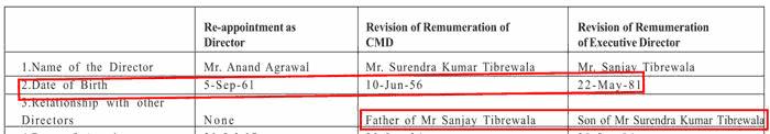 Fineotex Chemical Relationship And Date Of Birth Of Surendra Tibrewala And Sanjay Tibrewala