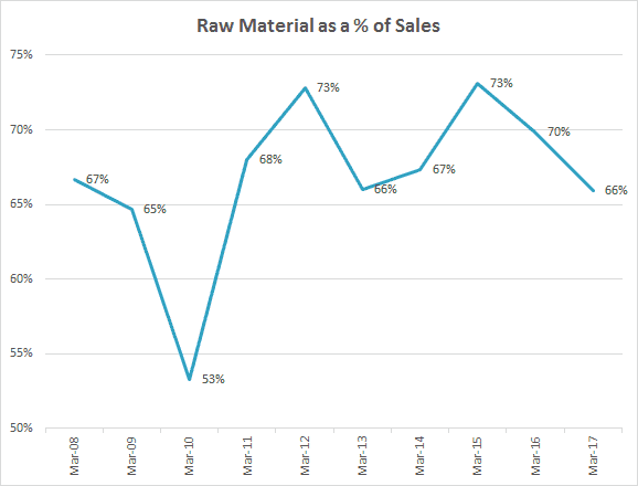 Finolex Industries Ltd Raw Material As Percentage Of Sales