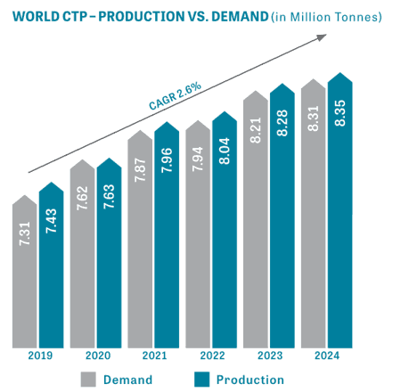 Global CTP Coal Tar Pitch Capacity Surplus