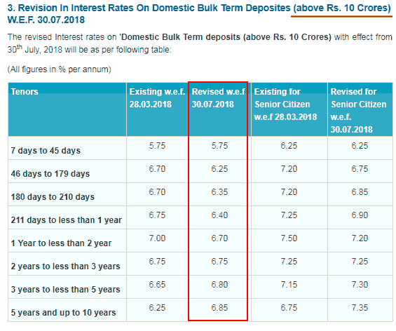 Globus Spirits State Bank Of India SBI Fixed Deposit FD Interest Rates November 2018