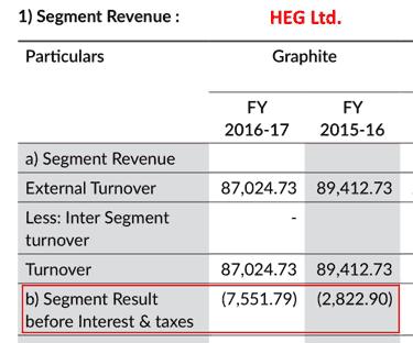 HEG FY2016 FY2017 Graphite Electrode Segment Losses