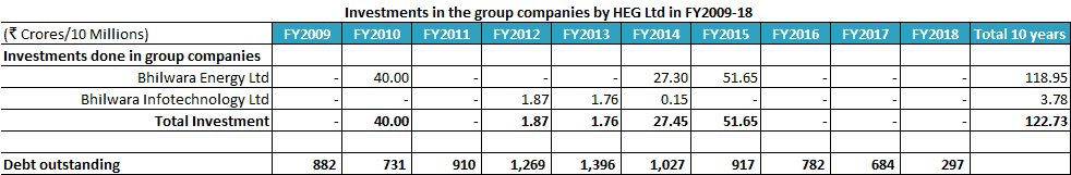 HEG Investments In The Group Companies In FY2009 18