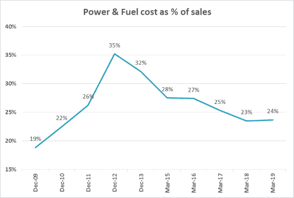 Heidelberg Cement India Ltd Power & Fuel Costs As A Percentage Of Sales