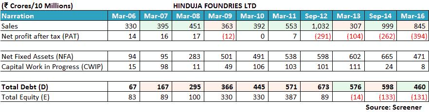 Hinduja Foundries Financial Performance
