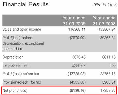 India Glycols 2009 Financial Results