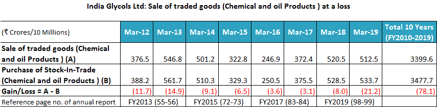 India Glycols 2013 2019 Sale Of Traded Goods At A Loss