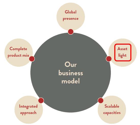 Indo Count Industries Ltd Business Model Asset Light