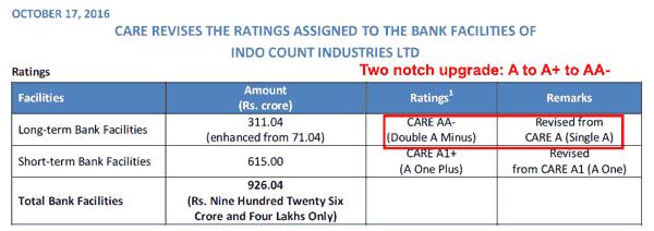 Indo Count Industries Ltd Oct 2016 Rating Upgrade
