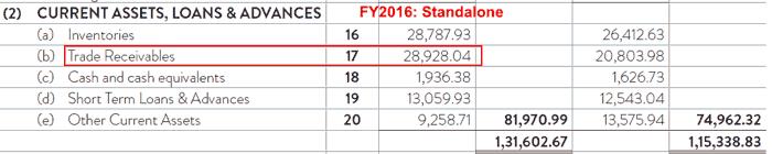 Indo Count Industries Ltd Receivables Standalone