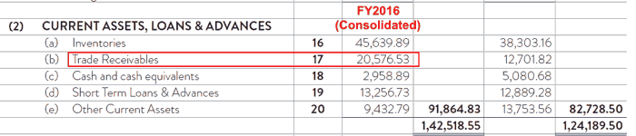 Indo Count Industries Ltd Receivables Consolidated