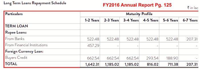 Indo Count Industries Ltd Repayment Schedule