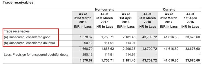 Ion Exchange India FY2018 Trade Receivables