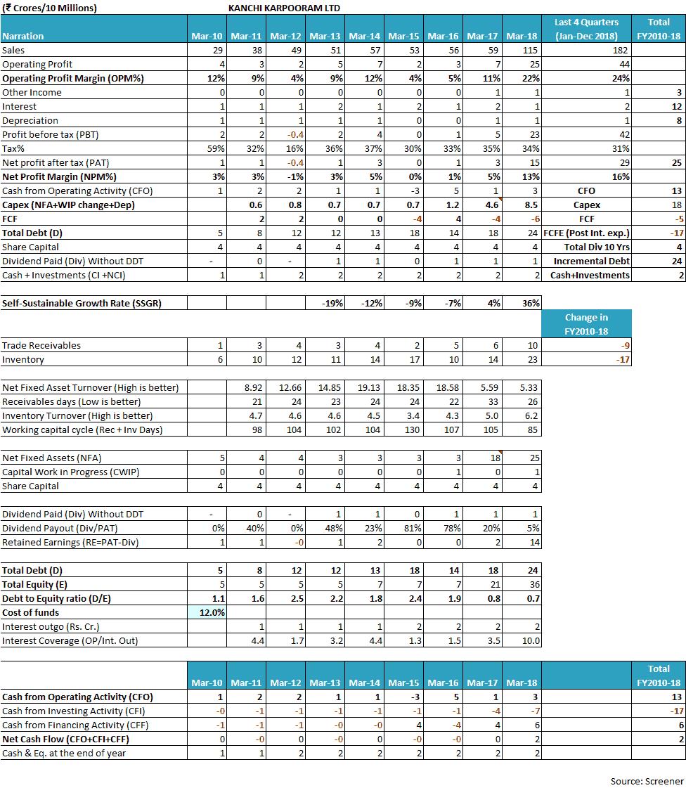 Kanchi Karpooram FY2010 2018 Financials