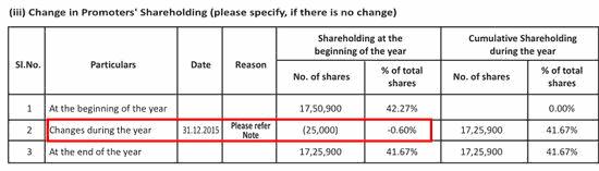 Kanchi Karpooram FY2016 Correct Shareholding Changes