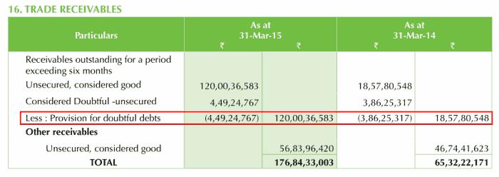 Kaveri Seeds Company Ltd (KSCL) 2014 2015 Receivables