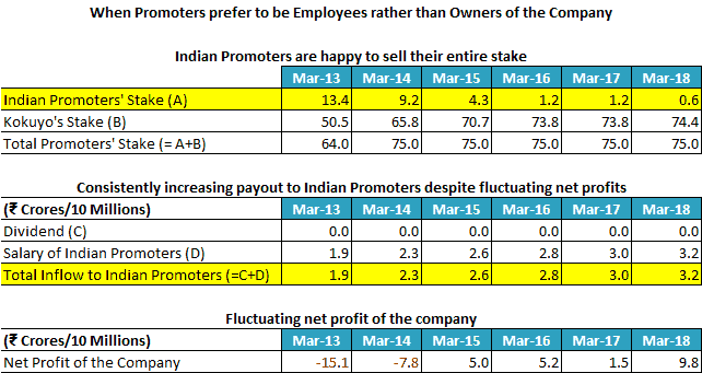 Kokuyo Camlin Promoters Prefer To Be Employees Rather Than Owners Of The Company