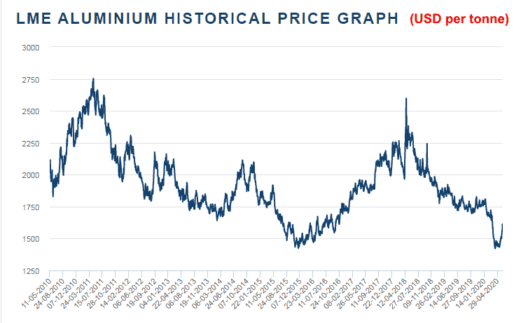 LME Historical Aluminium Prices 2010 2020