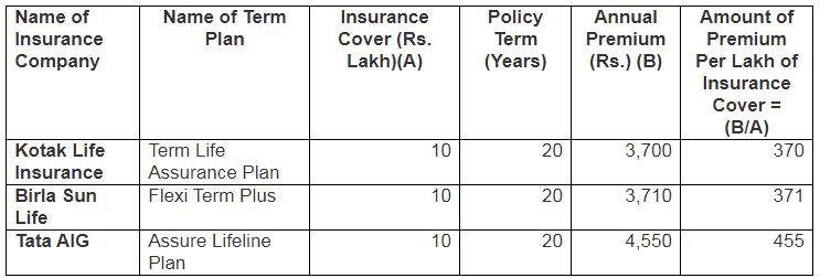 Life Insurance Premiums In 2002 Comparison