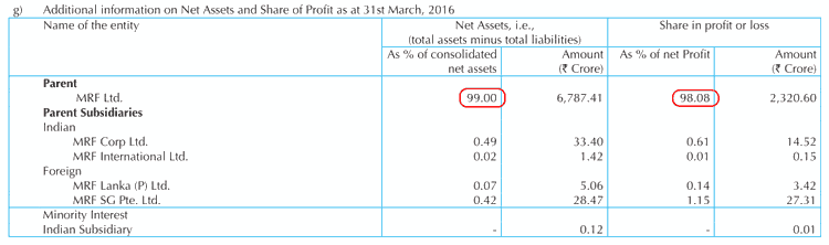 MRF Ltd Share In Consolidated