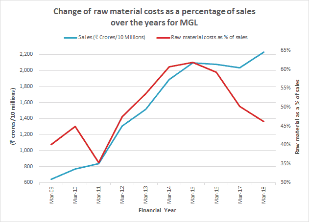 Mahanagar Gas Change In Raw Material Costs As A Percentage Of Sales FY2009 2018