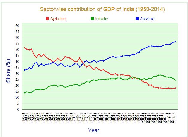 Nandan Denim Ltd Indian GDP Composition From 1955 2014