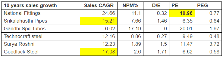 National Fittings Ltd Comparison With Peers Competitors