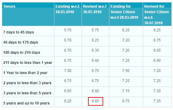 Navkar Corporation State Bank Of India SBI Fixed Deposit FD Interest Rates January 2019