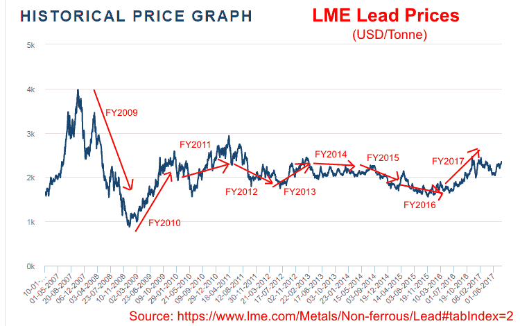 Nile Ltd LME Historical Lead Prices