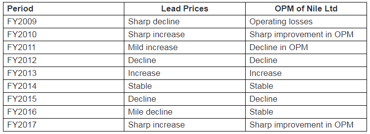 Nile Ltd Movement Of Operating Profit Margins With Lead Prices