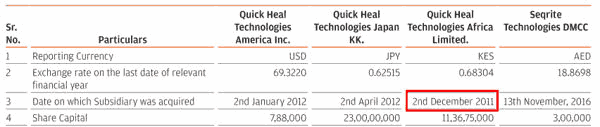 Quick Heal Technologies Date Of Subsidiaries Formation
