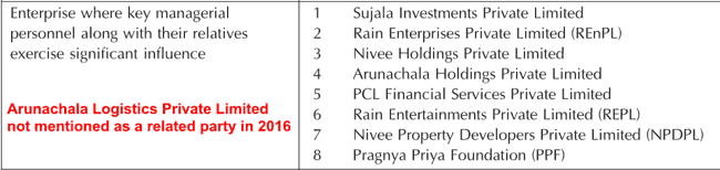 Rain Industries Ltd 2016 List Of Related Parties